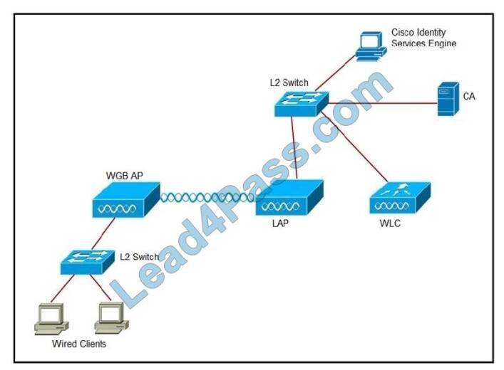 Ciscodemoguide 300-430 exam questions-q3